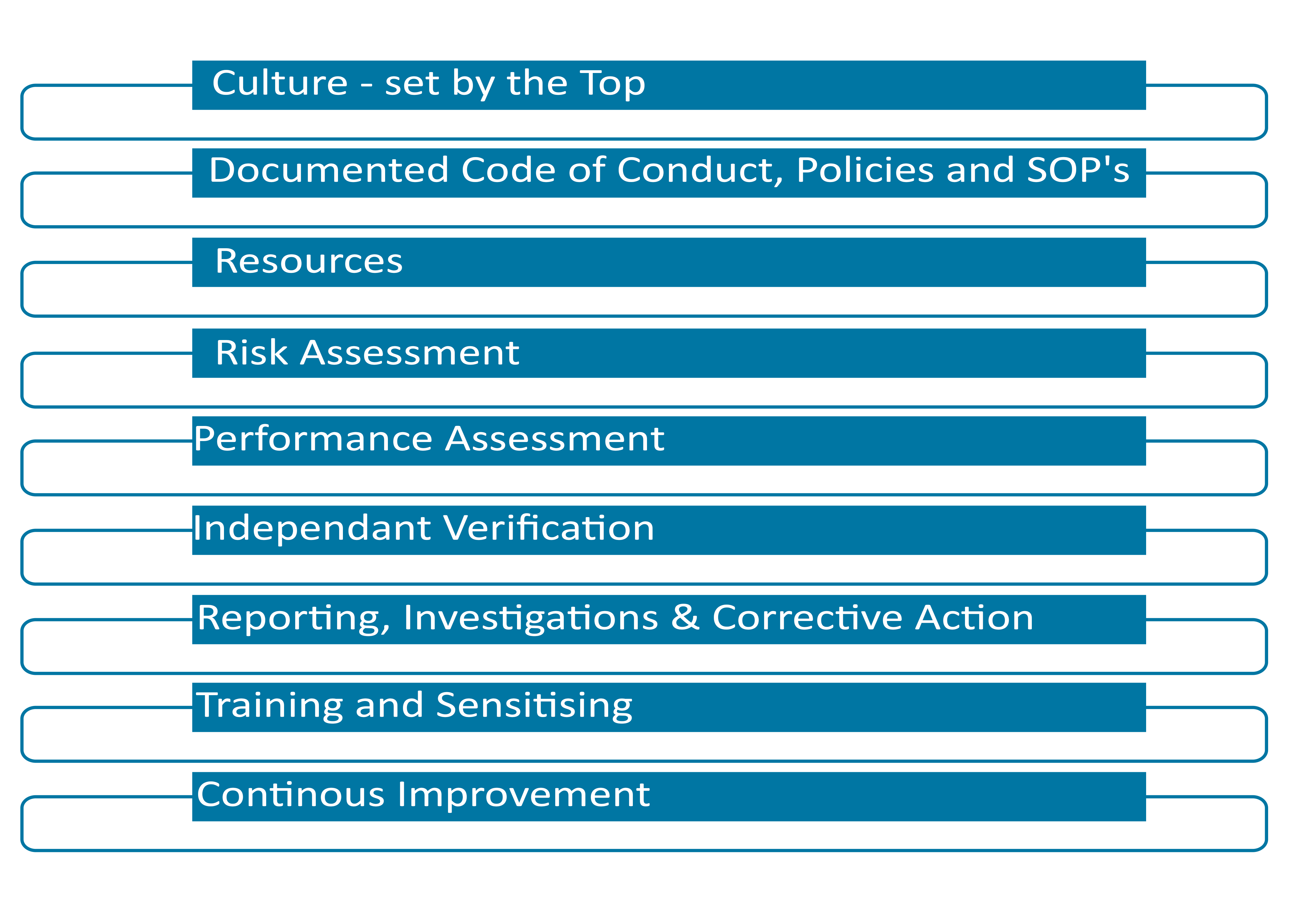 Compliance Management Elements